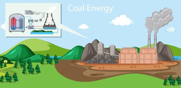 Energía del carbón en el edificio de la fábrica.