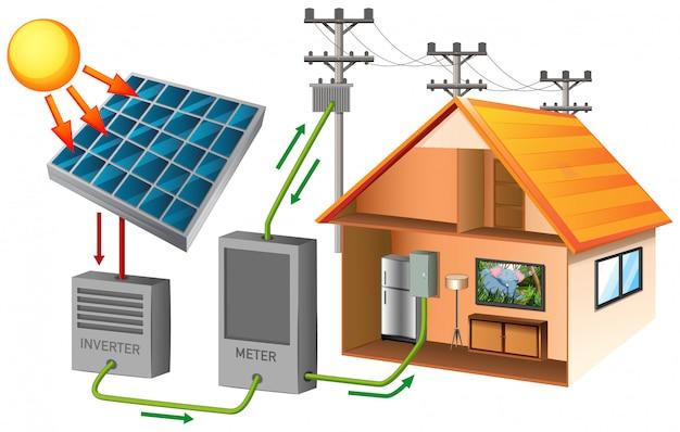 Energía solar con casa y célula solar.