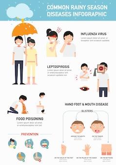 Enfermedades comunes de la estación lluviosa infografía. ilustración.