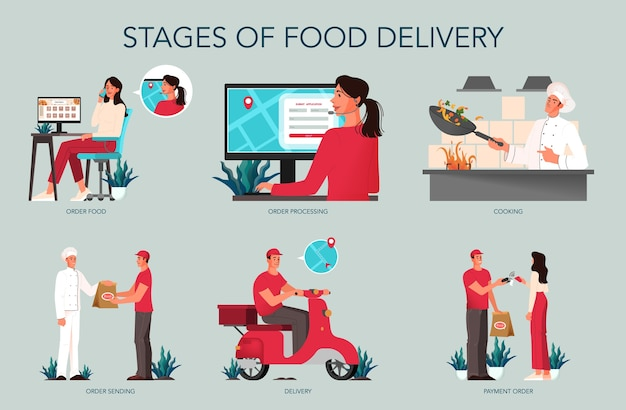 Entrega de alimentos desde el servicio de alimentos hasta el conjunto de pasos del cliente. mujer pidiendo comida, chef preparando y entrega de mensajería. ordene en internet, pague con tarjeta y espere mensajería.