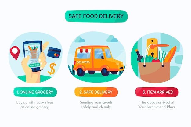 Entrega segura de alimentos