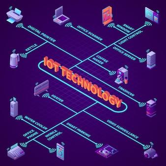 Equipo de oficina con ilustración de vector de diagrama de flujo isométrico de tecnología iot