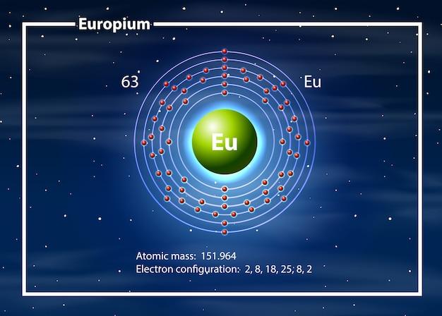 Eropio en la tabla periódica.