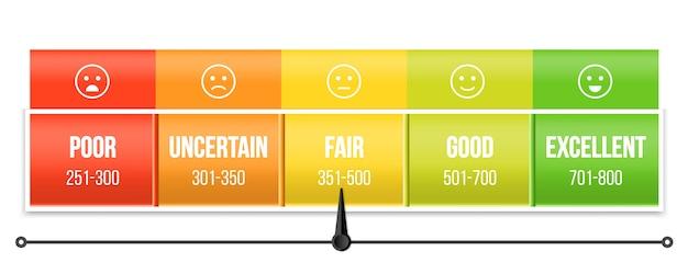 Escala de calificación de puntaje de crédito con puntero, manómetro.