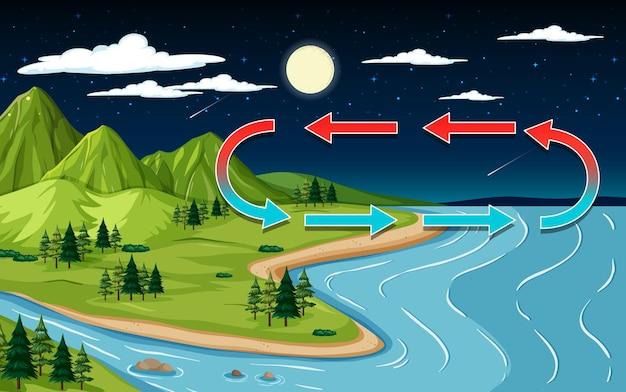 Escena de paisaje natural con montaña y río por la noche.