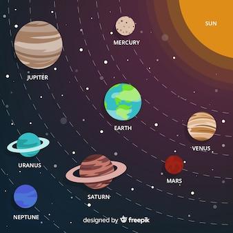 Esquema clásico de sistema solar con diseño plano