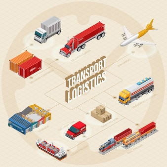 Esquema de etapas de logística de transporte.