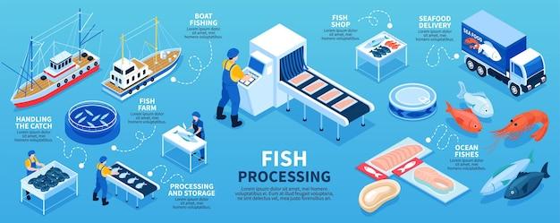 Esquema de infografías isométricas de procesamiento de pescado desde la pesca en barco y la piscifactoría hasta la entrega de mariscos en la tienda