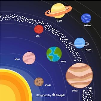 Esquema de sistema solar adorable dibujado a mano