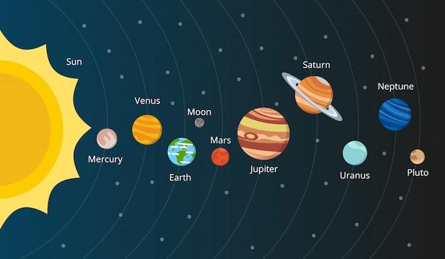 Esquema del sistema solar.