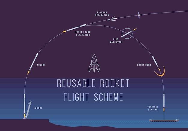 Esquema de vuelo de cohete reutilizable