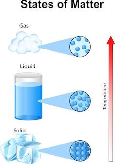 Estados fundamentales de la materia con moléculas