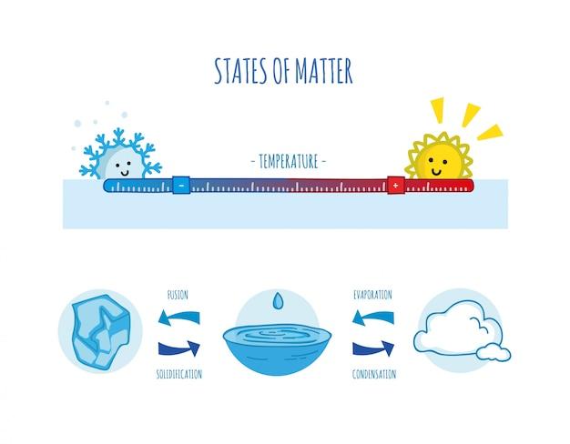 Estados de materia