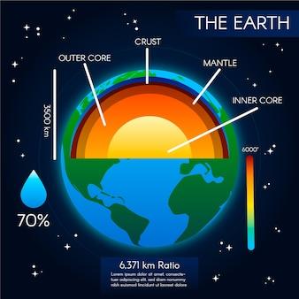 Estructura ilustrada de la tierra infografía