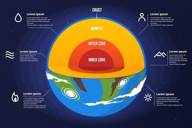 Estructura de tierra colorida infografía