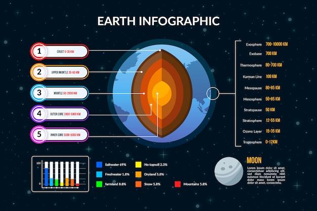 Estructura de la tierra infografía vector gratuito