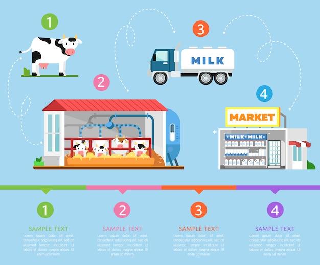 Etapas de la infografía de producción de leche.
