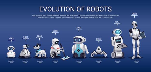 Evolución de los robots.