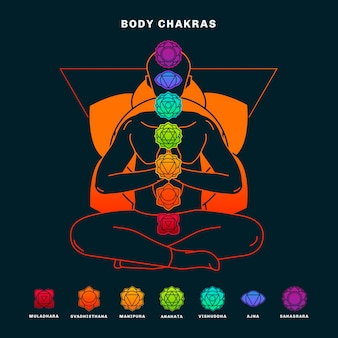 Explicación de chakras estilo ilustrado