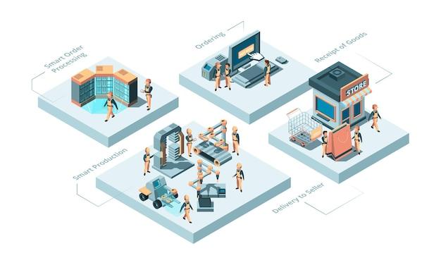 Fabricación inteligente. procesos de producción concepto innovación idea tecnologías robóticas y distribución de tiendas isométrica.