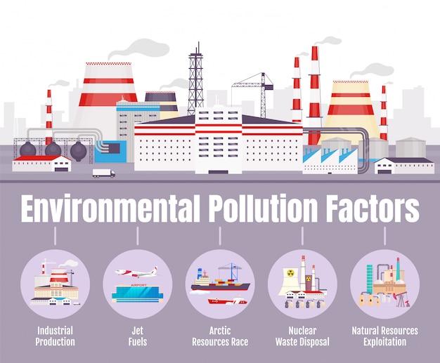 Factores de contaminación ambiental