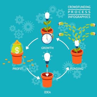 Financiamiento, crecimiento y ganancias de ideas. infografía del proceso de crowdfunding. ilustración vectorial