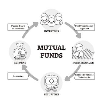 Fondos mutuos ilustración vectorial