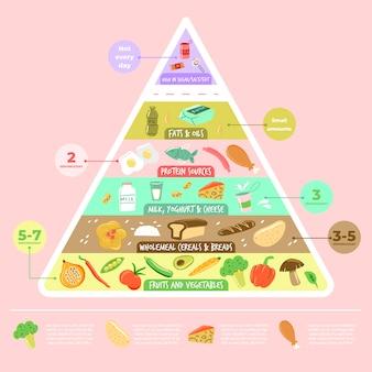 Forma de nutrición piramidal de alimentos saludables