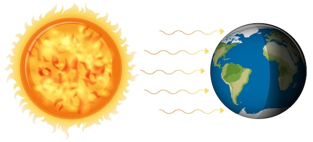 Formación de día y de noche con la luz del sol a la tierra sobre fondo blanco.