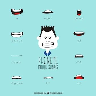Formas de la boca de fonemas