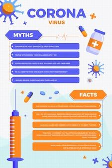 Formato vertical de mitos y hechos de coronavirus