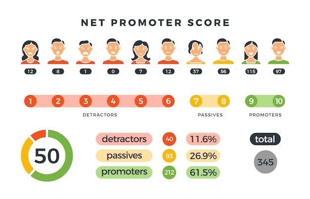 Fórmula de puntaje de promotor neto con cuadros de promotores, pasivos y detractores. vector infografía aislado