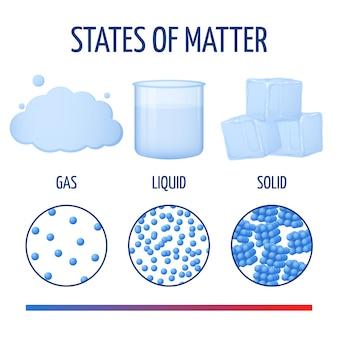Fundamentos de estados de la materia con moléculas.