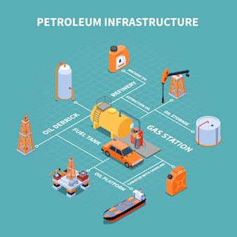 Gasolinera con infraestructura de petróleo instalaciones diagrama de flujo isométrico ilustración vectorial