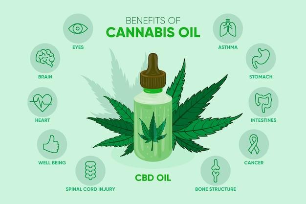 Gráfico de aceites orgánicos de cannabis medicinal.