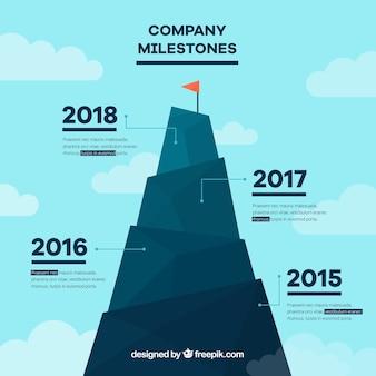 Gráfico con los hitos de una empresa con diseño plano