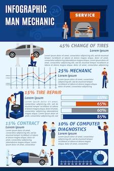 Gráfico infografic del servicio de garaje mecánico automático