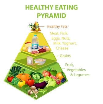 Gráfico piramidal de alimentación saludable