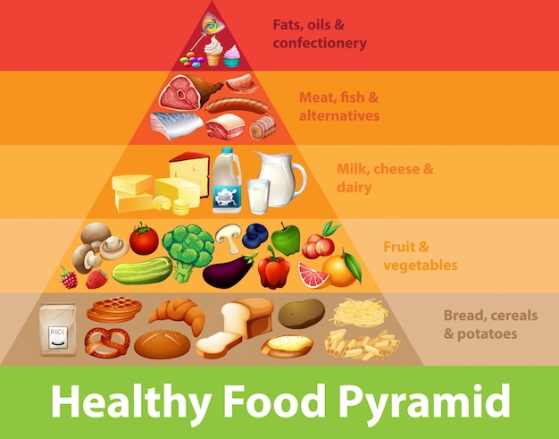 Gráfico de la pirámide de alimentos saludables
