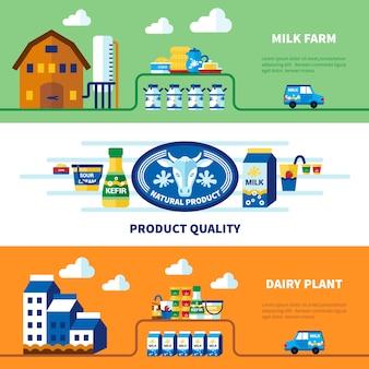 Granja de leche y banners de plantas lecheras
