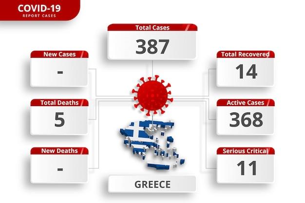 Grecia confirmaron casos de coronavirus. plantilla de infografía editable para la actualización diaria de noticias. estadísticas del virus corona por país.