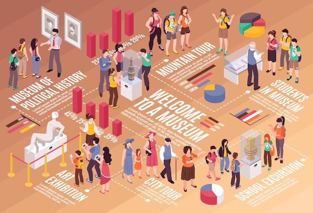 Grupos de personas que realizan diversas excursiones y recorridos con guía infografía isométrica 3d