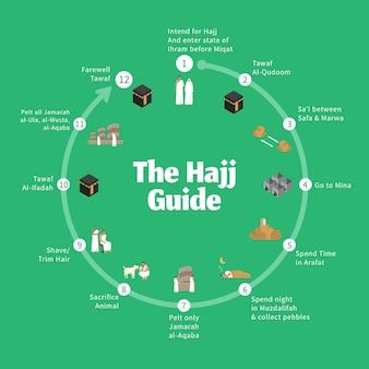 Hajj guía infográfica. guía paso a paso para realizar los rituales de la peregrinación del hajj