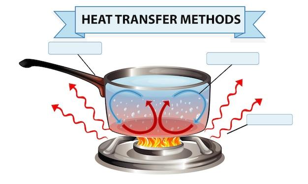 Hoja de trabajo de métodos de transferencia de calor