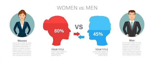 Hombres contra mujer infografía plantilla