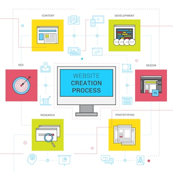 Iconos de línea de proceso de creación de sitios web con investigación y desarrollo de prototipos