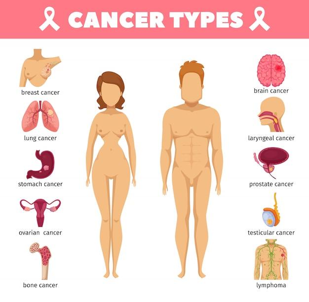 Iconos planos de tipos de cáncer