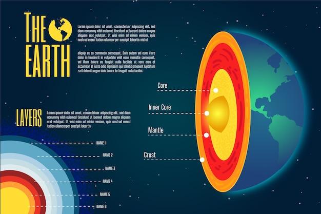 Ilustración colorida de la estructura de la tierra infografía
