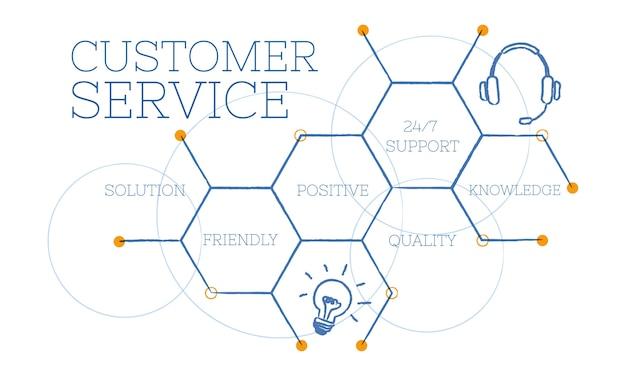 Ilustración de comentarios de los clientes