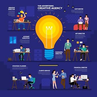 Ilustración del concepto de agencia creativa publicitaria grupo de trabajo de pueblos como infografía.